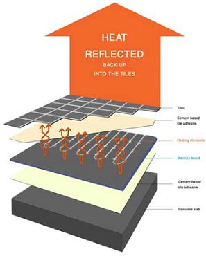 Marmox Insulation Boards Heatwaves